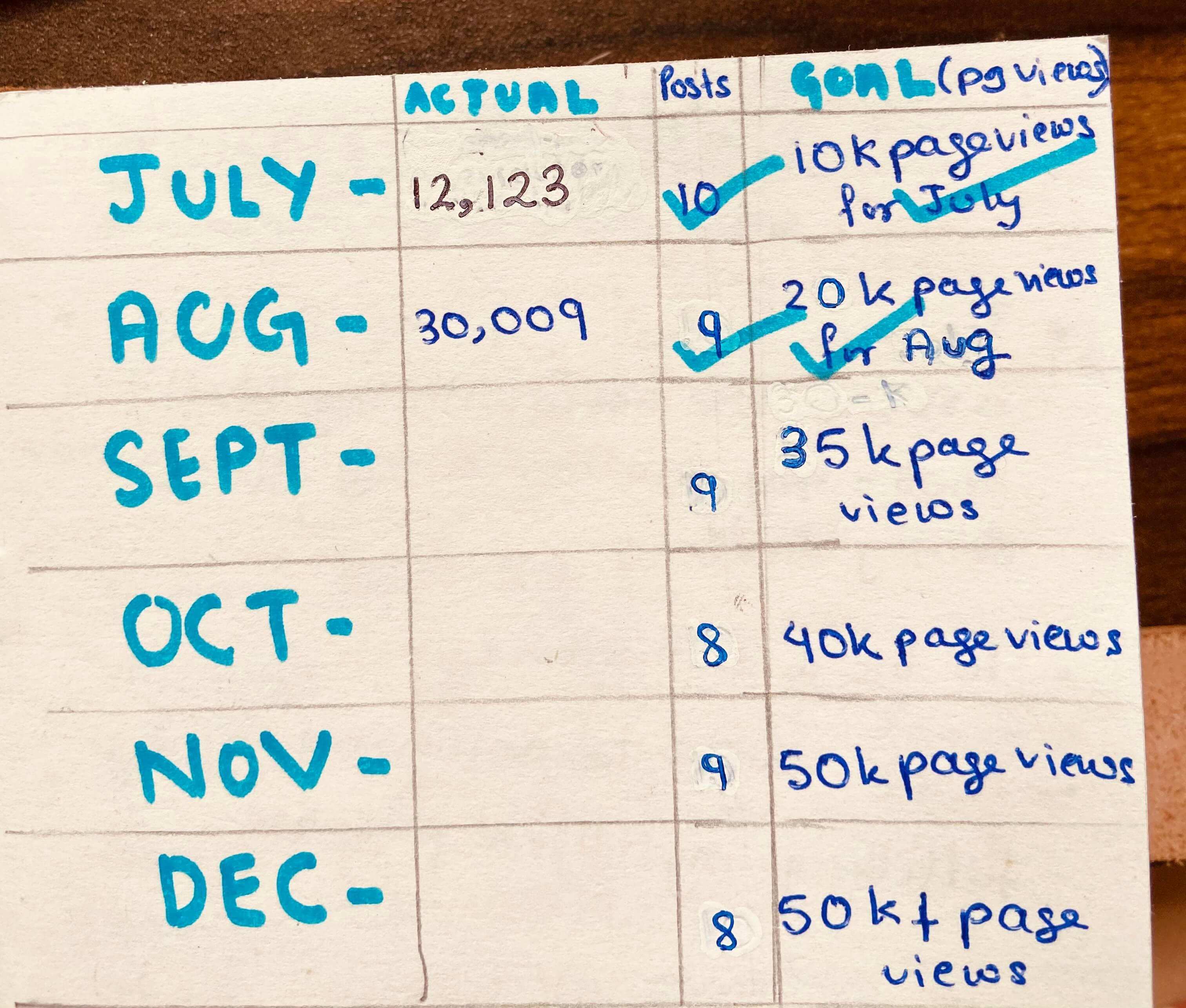 setting goals for blog traffic
